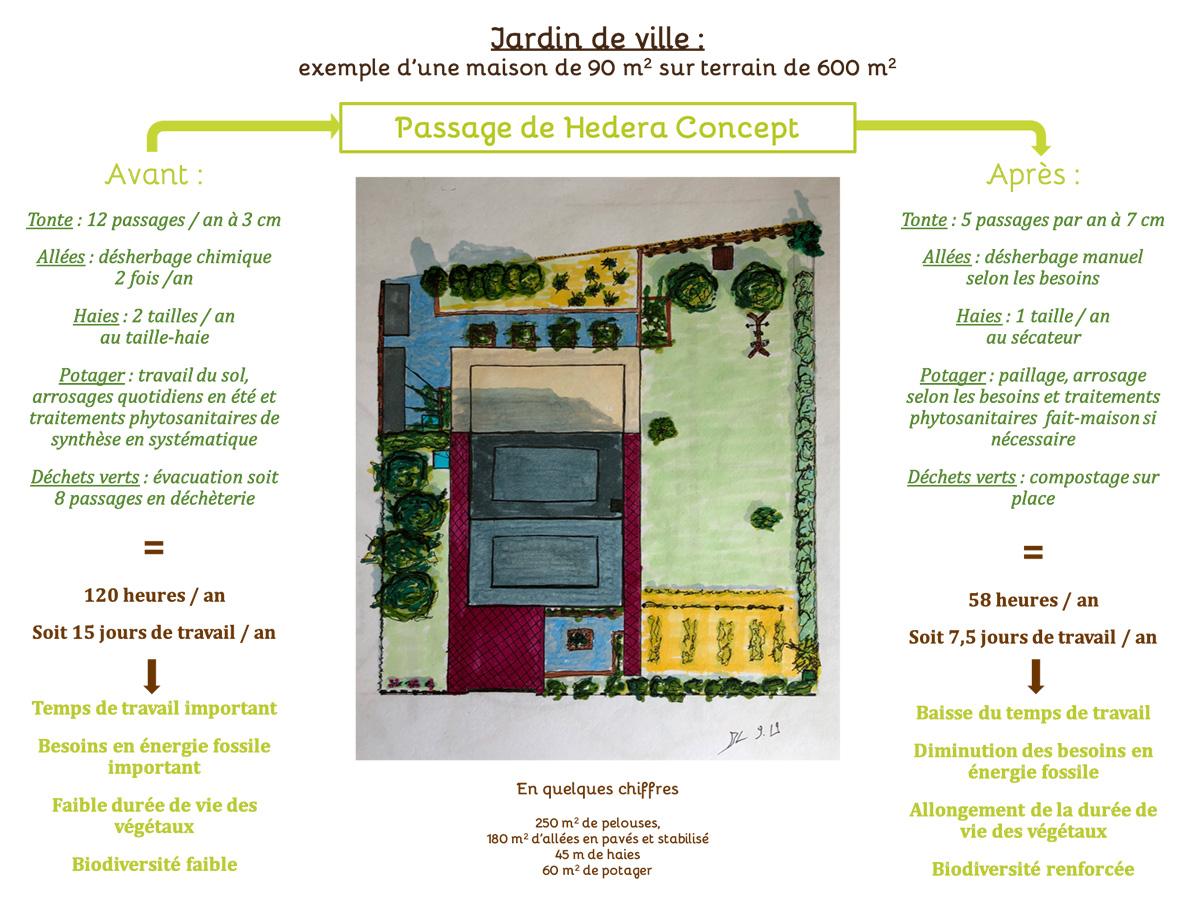 Gestion durable Jardin de ville