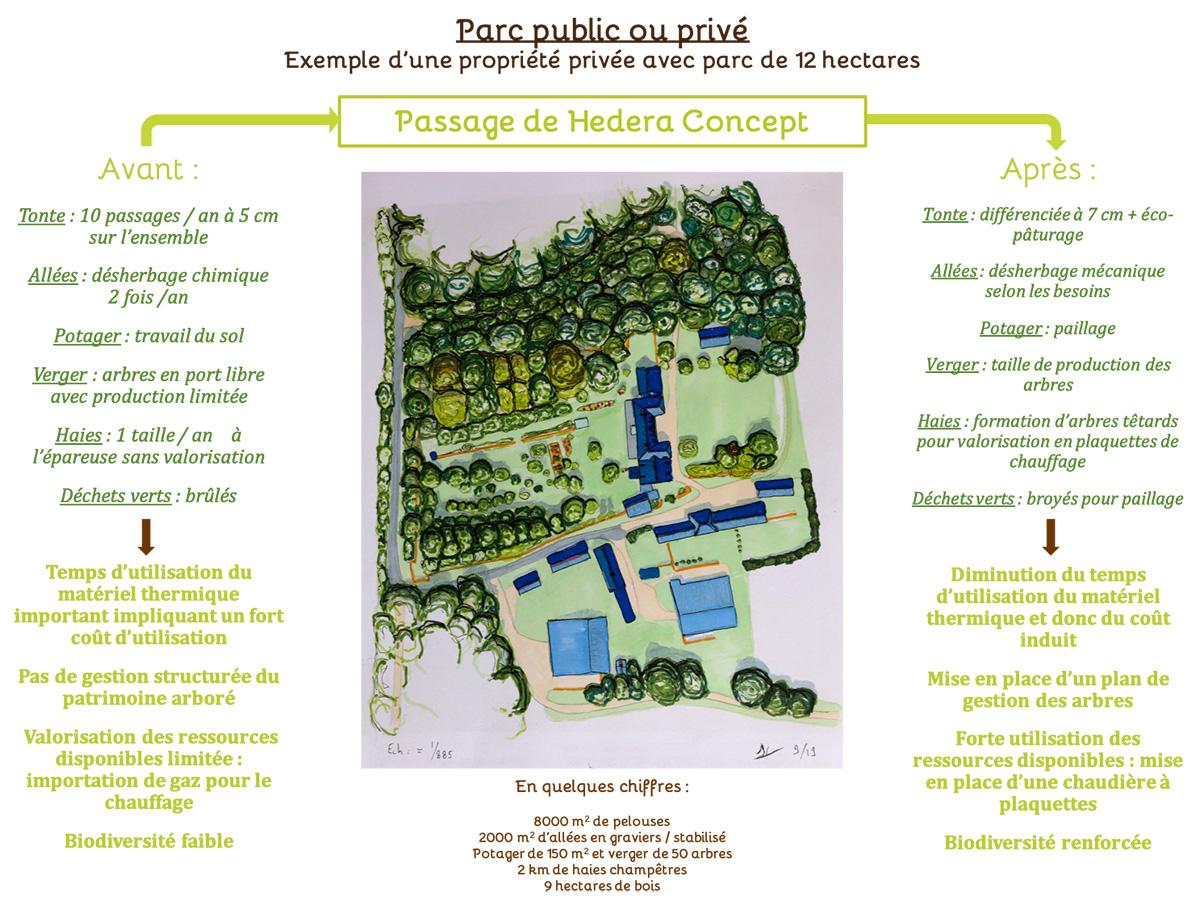 Gestion durable parc privé ou public